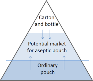 Customer Segment for Pouch